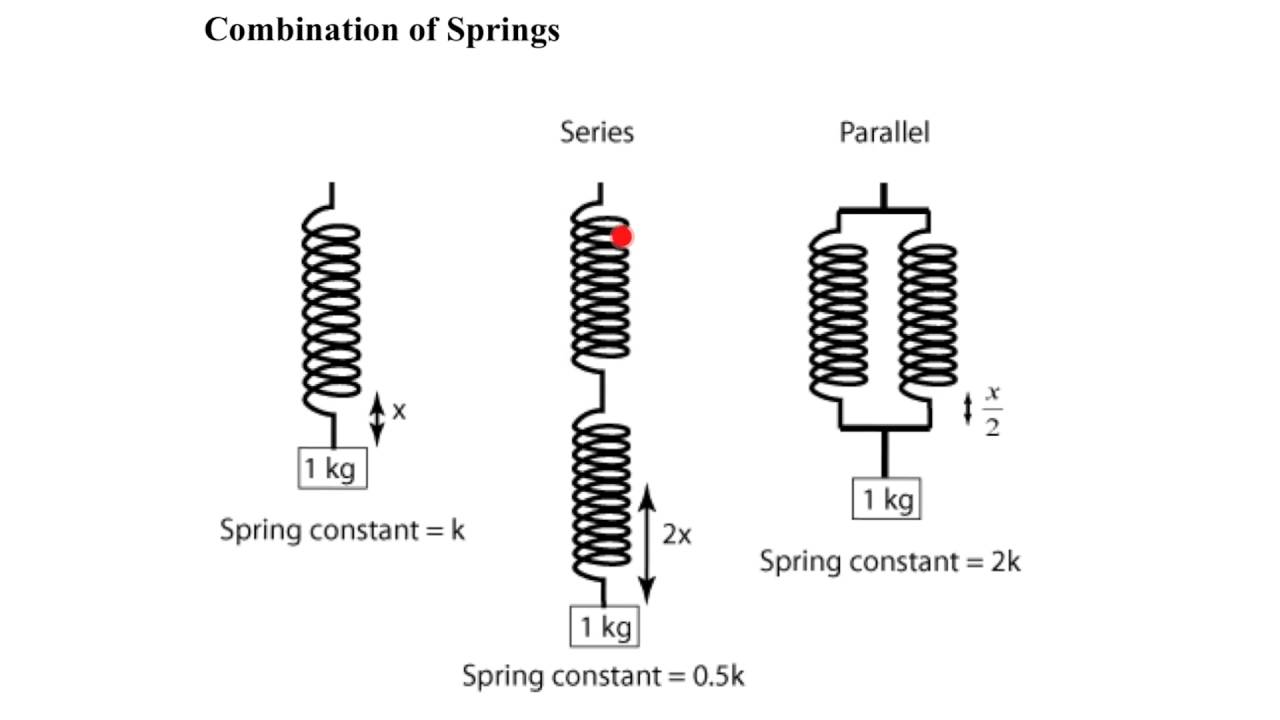2of6 hooke u0026 39 s law and combination of springs