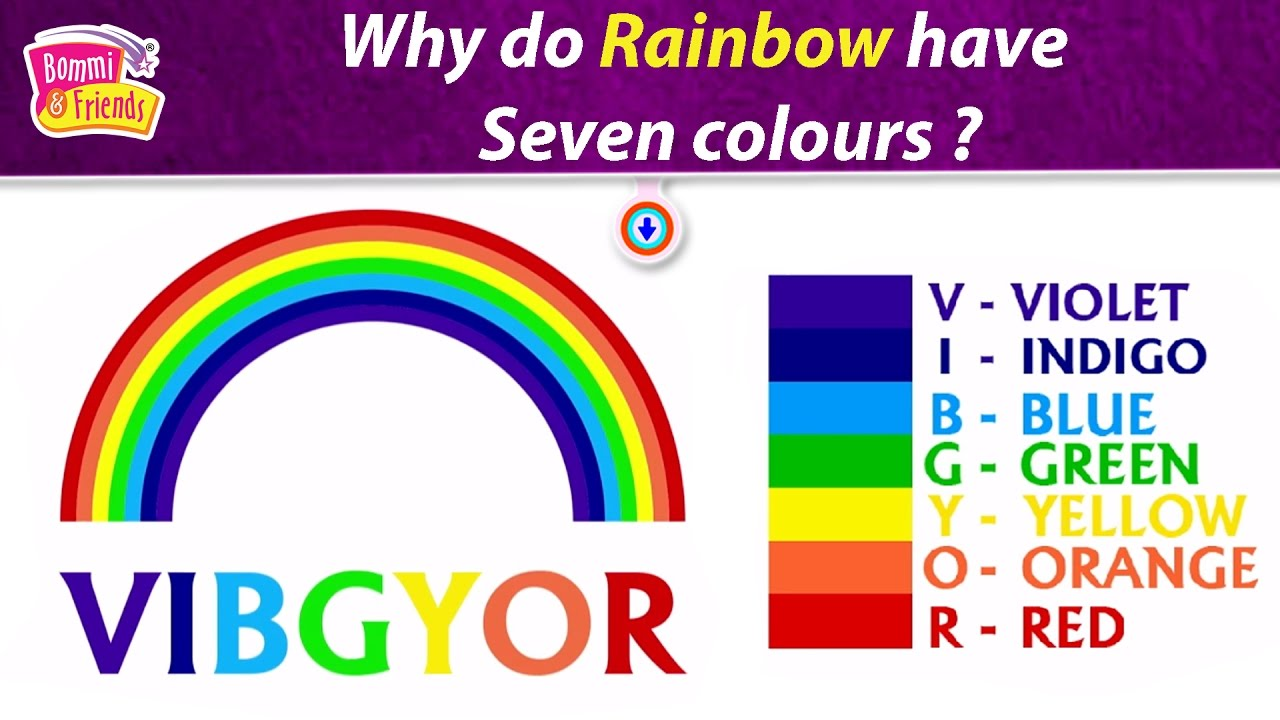 Why Does Rainbow Have Seven Colours