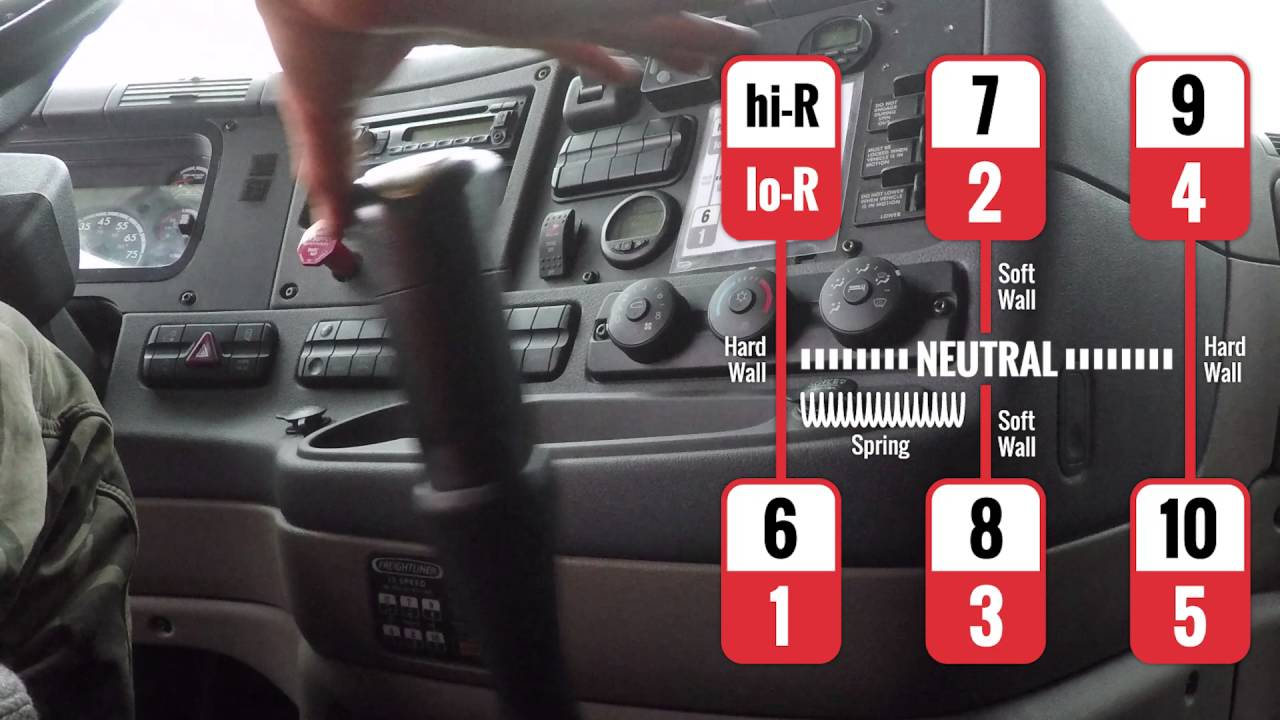 also speed diagram the shift pattern youtube rh