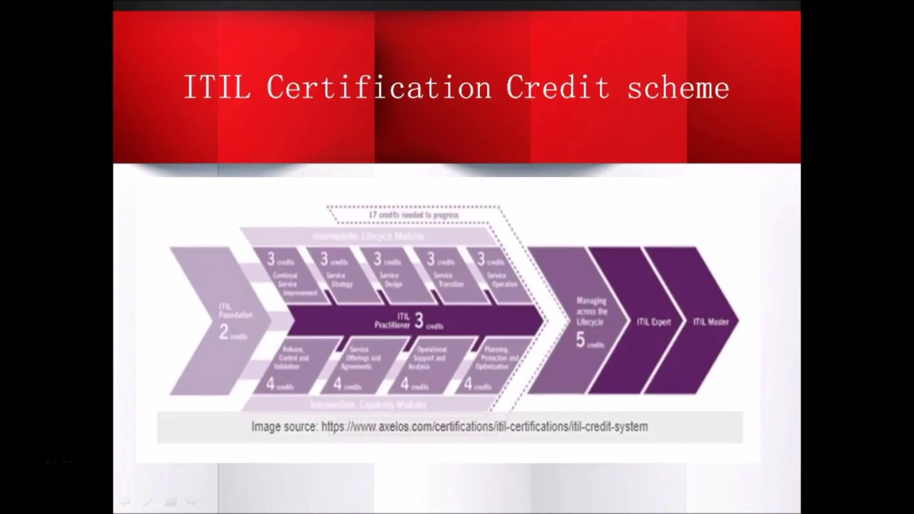 Itil Exam Itil Certification Exam Itil Qualification Scheme Itil