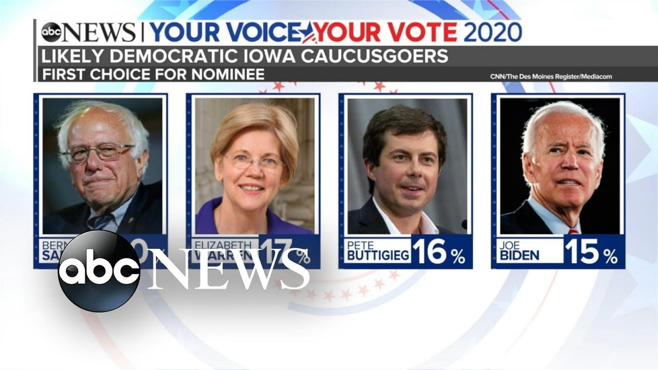 New poll gives Bernie Sanders a lead over the Democratic field in Iowa | ABC News thumbnail