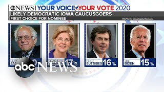 New poll gives Bernie Sanders a lead over the Democratic field in Iowa | ABC News