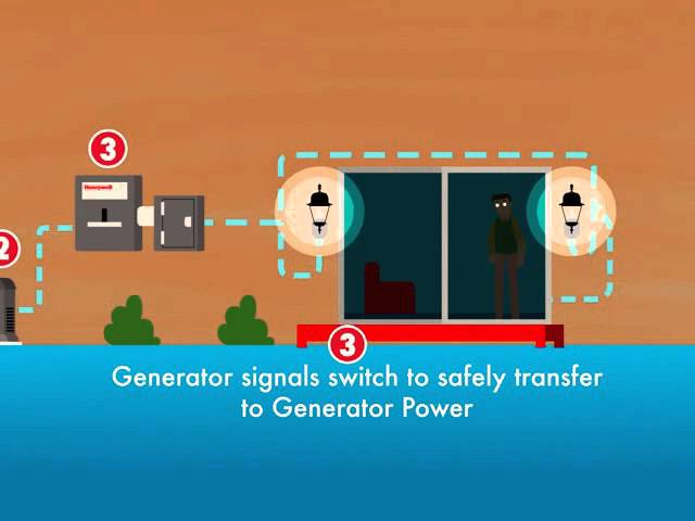 Honeywell Generators - How Does an Home Backup Generator Work?