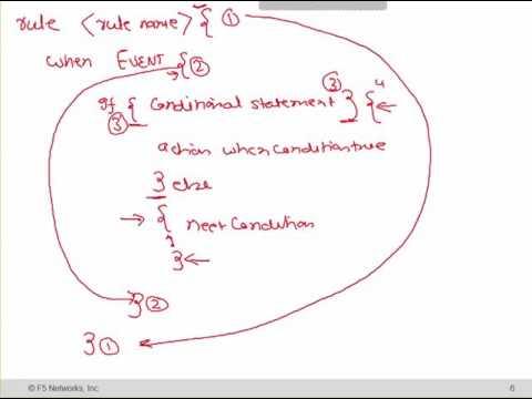 UniNets : F5 LTM i-Rules (Online Training) | What is iRule?