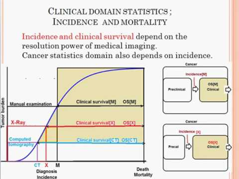 Kelley Metabolic Center Presents The Domain of Cancer Statistics