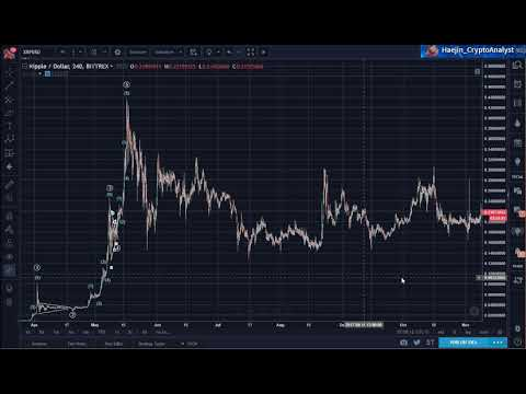 Ripple (XRP): Correction is COMPLETE!