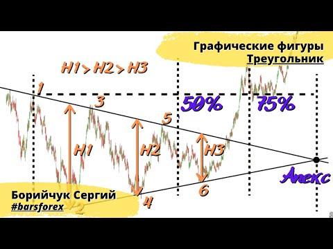 Графические фигуры консолидации цены. Урок 4-3. Симметричный треугольник на рынке форекс и не только