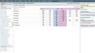 Betfair trading Strategies - Trading the premier league title run-in