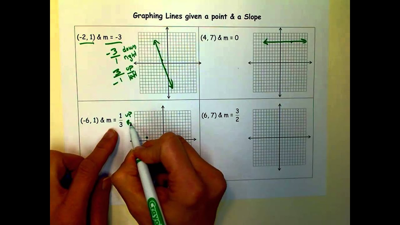 Graphing Lines Given A Point Amp Slope
