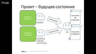 Кто такой бизнес-аналитик? Профиль, необходимые навыки и умения