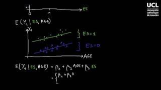 61 Modèle de régression avec variable binaire