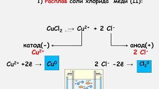 Электролиз и его применение. 11 класс