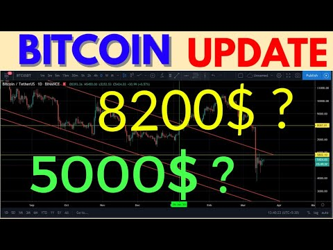 bitcoin-jayega-5000$-expalin-with-chat-analysis,-binance,-bitmex-leverage-trading