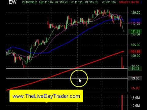 Live Day Trading Gaps EW BMY SONC +5 Points 10-27-2016