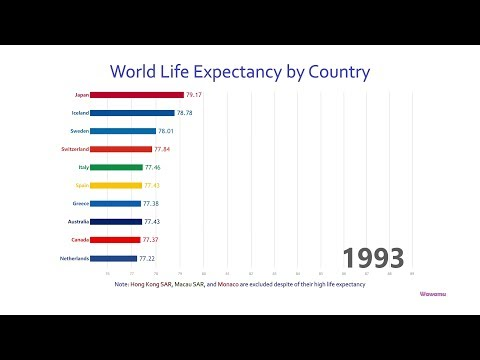 Top 10 Country Life Expectancy Ranking History (1960-2016)