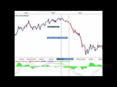Formation bourse : Stratégies de trading avec l'indicateur MACD
