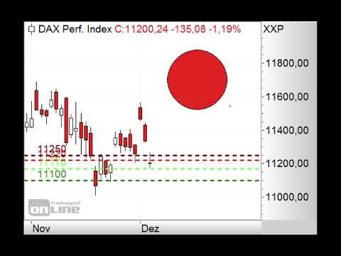 DAX - Neuer Trendkanal? - Morning Call 06.12.2018