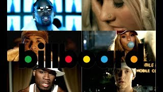 Billboard Hot 100 Top 100 Songs of 2003