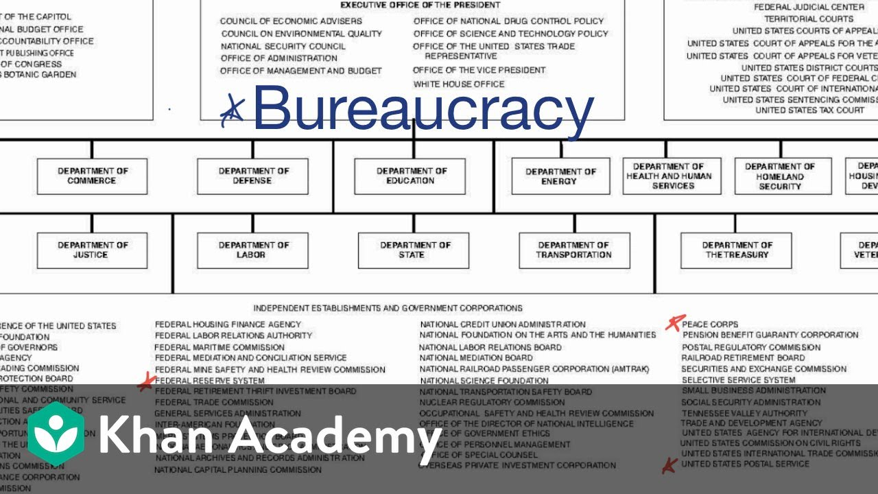 Introduction To The Federal Bureaucracy