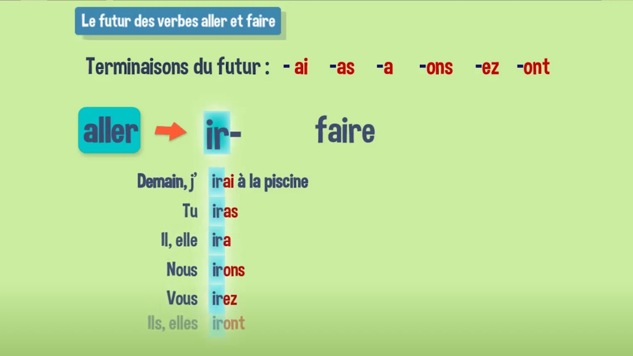 Conjuguer Les Verbes Aller Et Faire Au Futur De L Indicatif Youtube