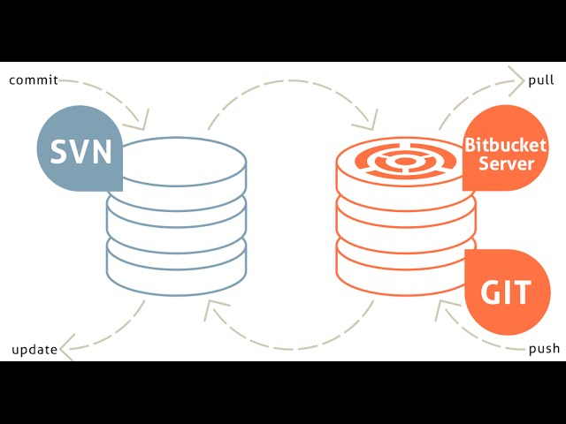SVN Mirror Add-On For Bitbucket Server