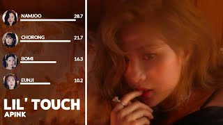 how would apink 에이핑크 sing lil touch by snsd oh! gg •Collab w…