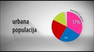 Tv Pink - Istraživanje gledanosti za 25.03.2019.