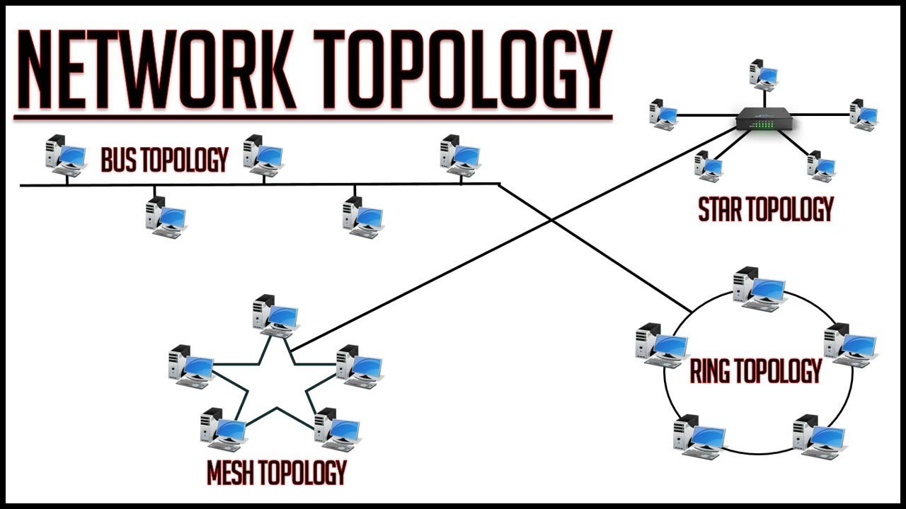 medium resolution of network topology how hub switch router are connected to the network fully explained 2018