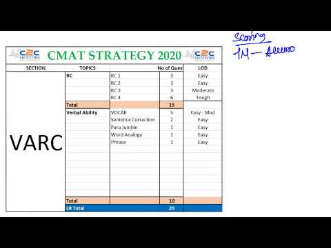 CMAT VERBAL Strategy   Score Maximiser Strategy  Time Management