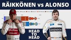 F1 Head to Head: Räikkönen vs Alonso on One Timeline