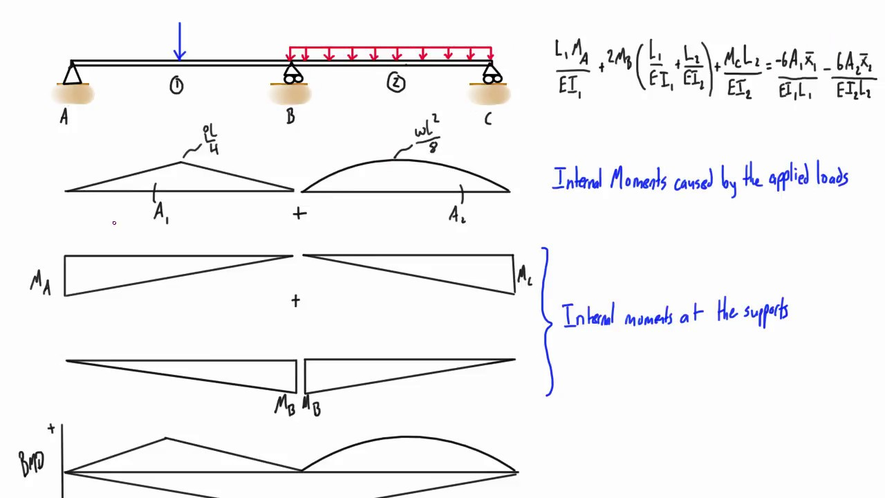 3 Moment Equation Explained Youtube Calculating Bending Moments Drawing A Diagram Video