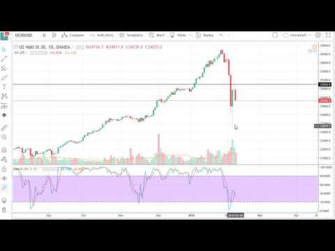 DOW Jones 30 and NASDAQ 100 Technical Analysis for February 09, 2018 by FXEmpire.com