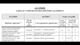 Diplômes Algériens au Québec Canada