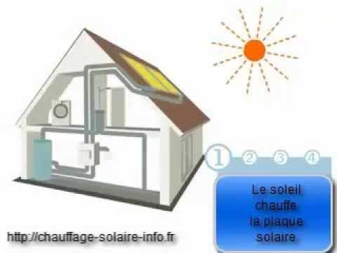 Chauffage solaire en action