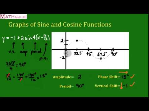 Graphing A Sine Function Amplitude Period Phase Shift And