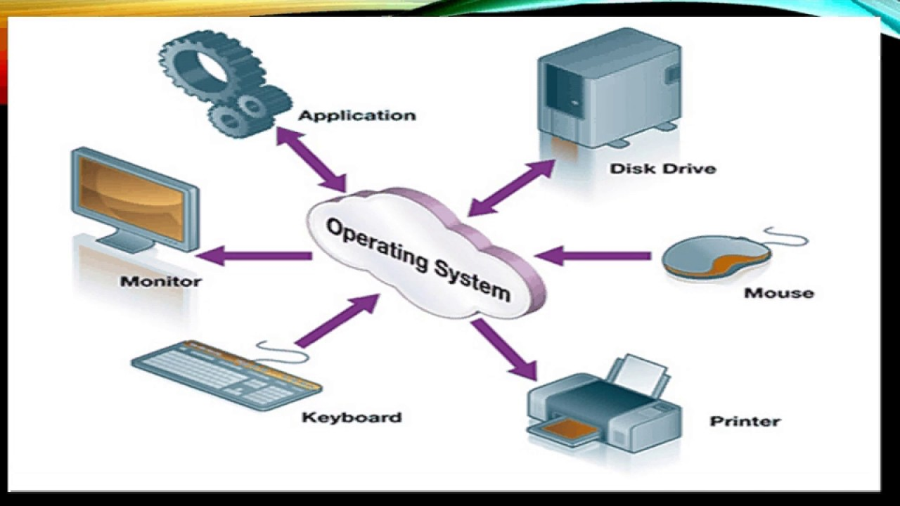 network operating systems A network operating system is a software application that provides a platform for both the functionality of an individual computer and for multiple computers within an interconnected network.