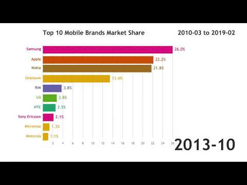 Top 10 Mobile Brands Market Share (2010-2019)