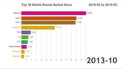 Top 10 Mobile Brands Market Share (2010.03-2019.02)