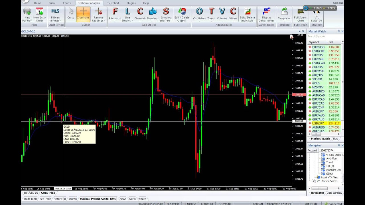 Forex Kwan Smoother Indicator Free Download Binaire Options