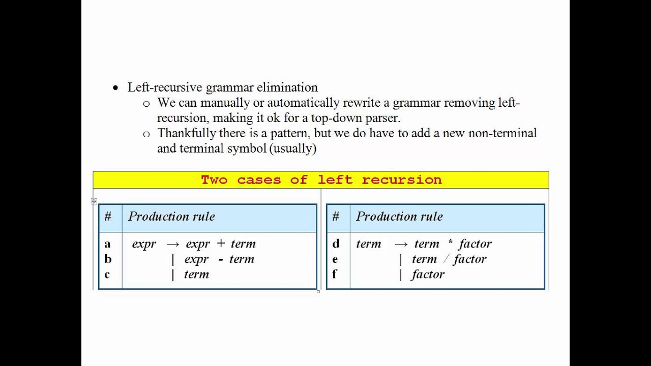 Left recursive grammars and its elimination youtube left recursive grammars and its elimination biocorpaavc