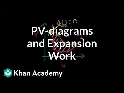 PV-diagrams and expansion work | Thermodynamics | Physics | Khan Academy