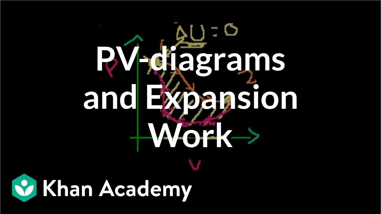 how to assign work on khan academy