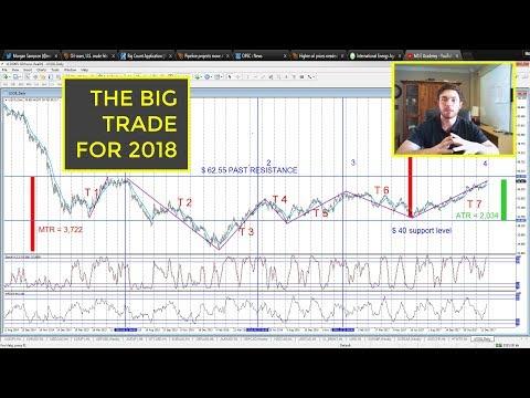 The big trade for 2018 | US Crude oil trade idea