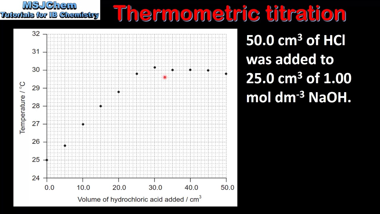 8 2 Thermometric titration (SL)
