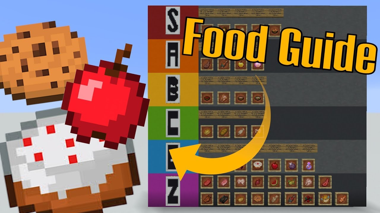 What is the best Food In Minecraft? | Food Saturation ...