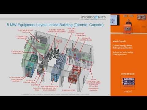 Hydrogenics' world leading PEMMW platforms
