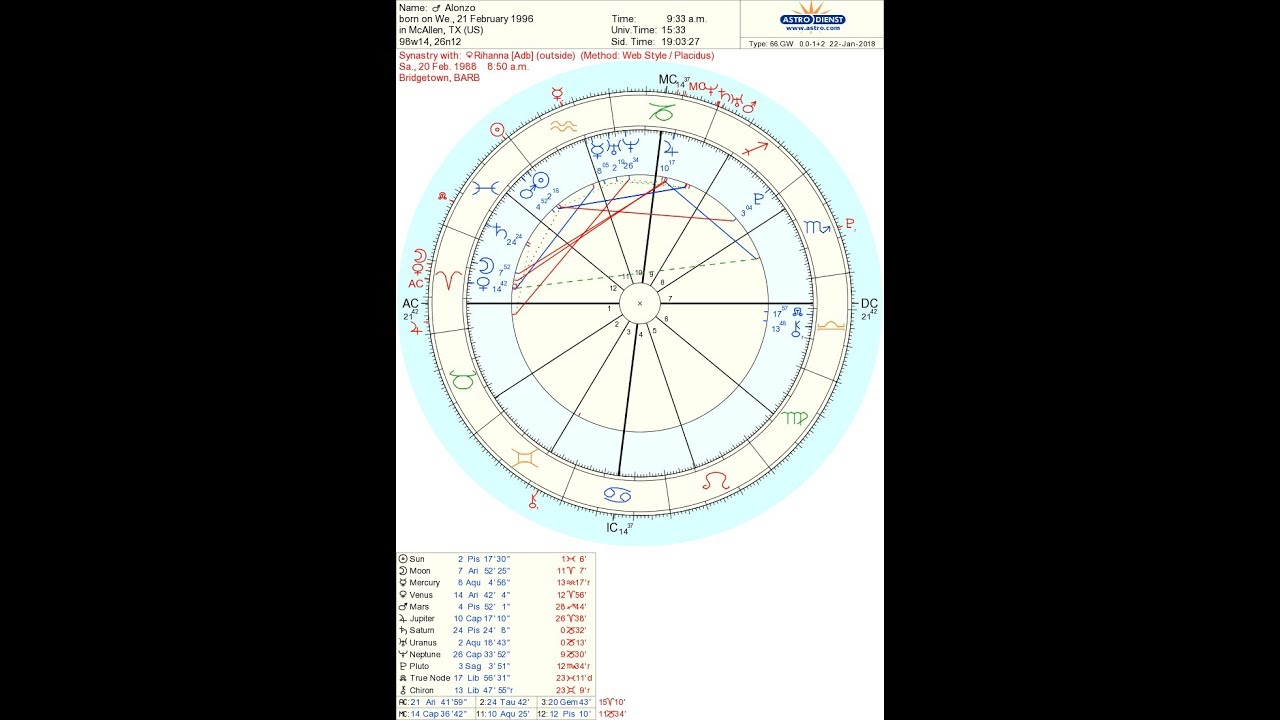 Natal chart synastry gallery free any chart examples alonzo natal synastry chart youtube alonzo natal synastry chart nvjuhfo gallery nvjuhfo Images