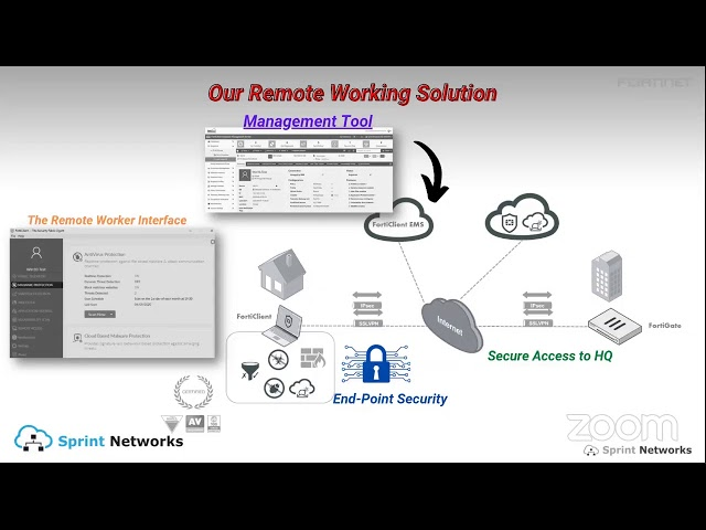 Sprint Networks Secure Remote Working Solution Powered By Fortinet