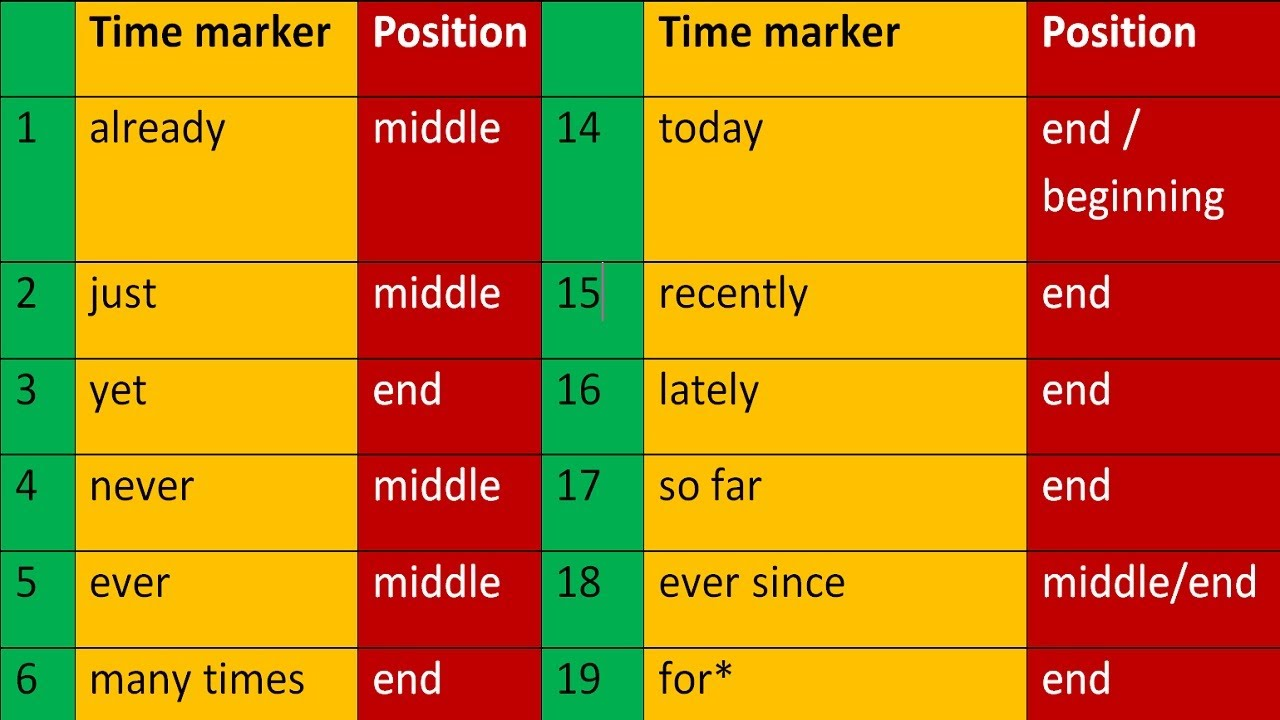 time and tense in english grammar pdf