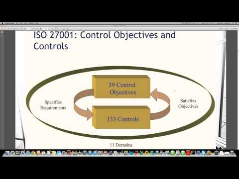 Domains of ISO 27001Information Security) Standard